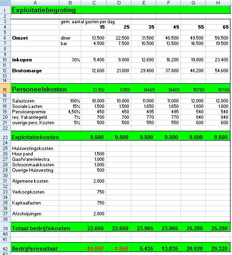 ondernemingsplan cafe Exploitatiebegroting Horeca ondernemingsplan cafe