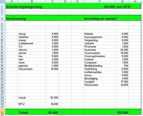 voorbeeld ondernemingsplan cafe investeringsbegroting horeca voorbeeld ondernemingsplan cafe