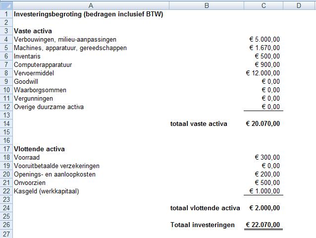 financieel plan ondernemingsplan Financieel Plan financieel plan ondernemingsplan